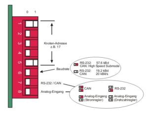 Abbildung DIP-Schalter